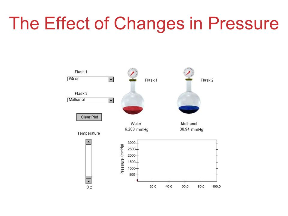 The Effect of Changes in Pressure