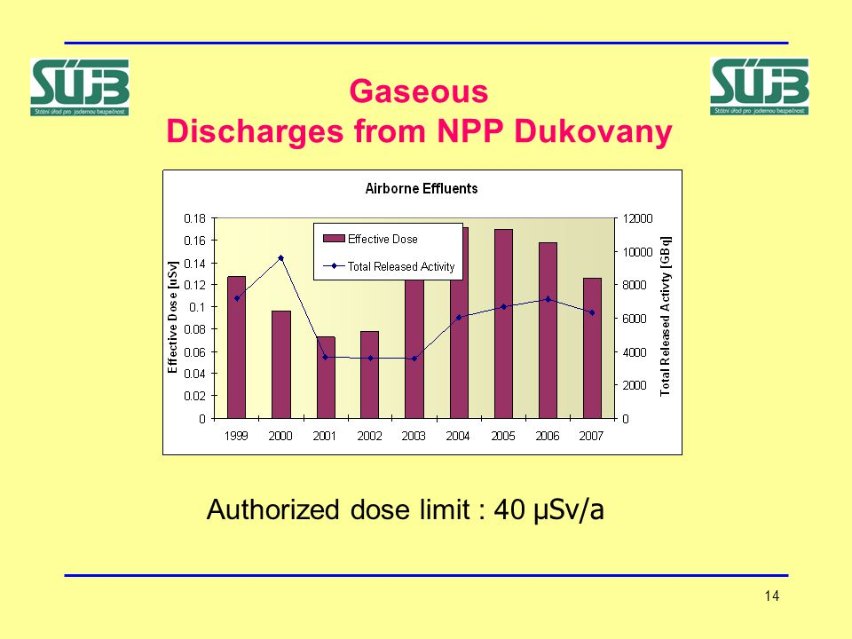 14 Gaseous Discharges from NPP Dukovany Authorized dose limit : 40 μSv/a