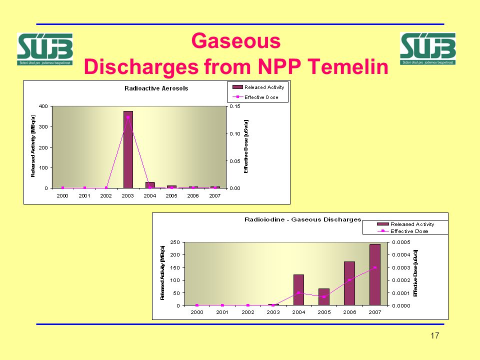 17 Gaseous Discharges from NPP Temelin