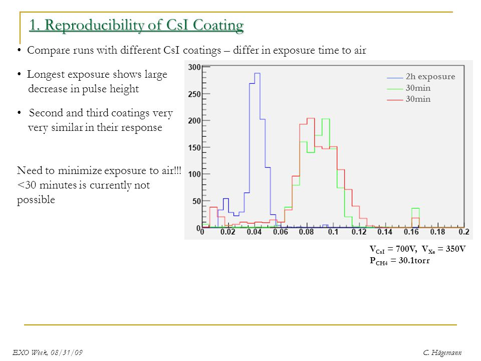 1. Reproducibility of CsI Coating Compare runs with different CsI coatings – differ in exposure time to air Longest exposure shows large decrease in p