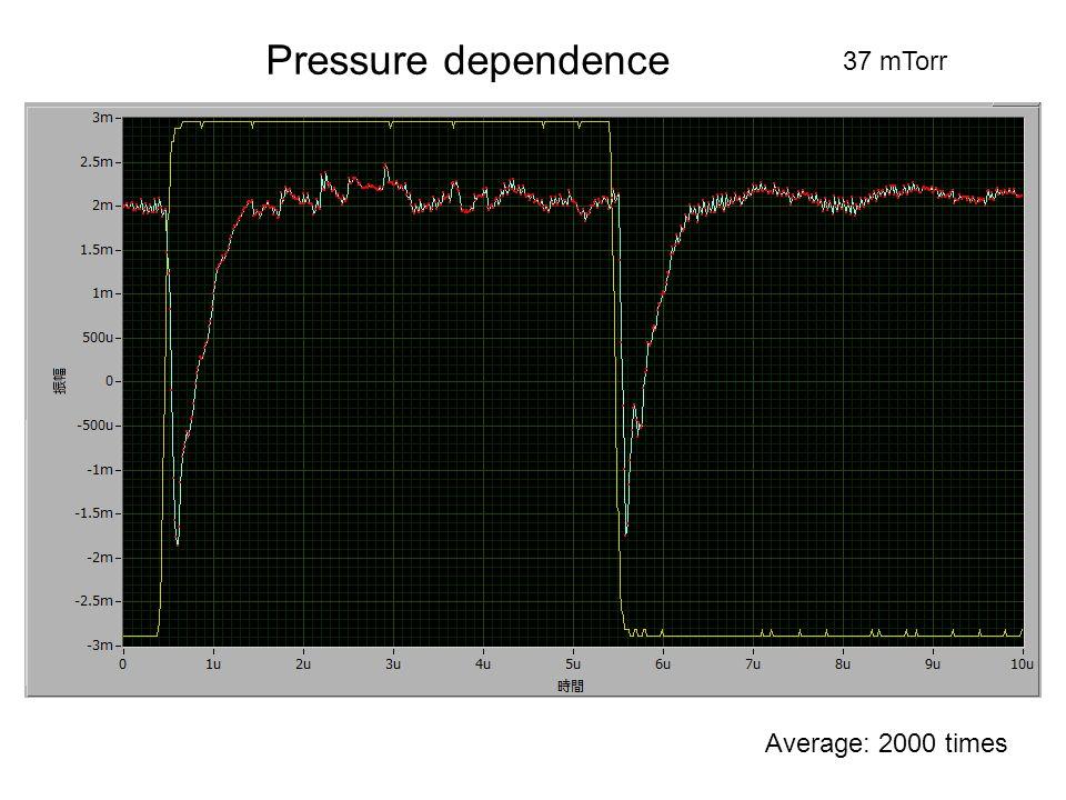 0 mTorr1 mTorr 1.5 mTorr2.5 mTorr 3.0 mTorr 4.0 mTorr6.0 mTorr11 mTorr15 mTorr19 mTorr24 mTorr32 mTorr37 mTorr Pressure dependence Average: 2000 times