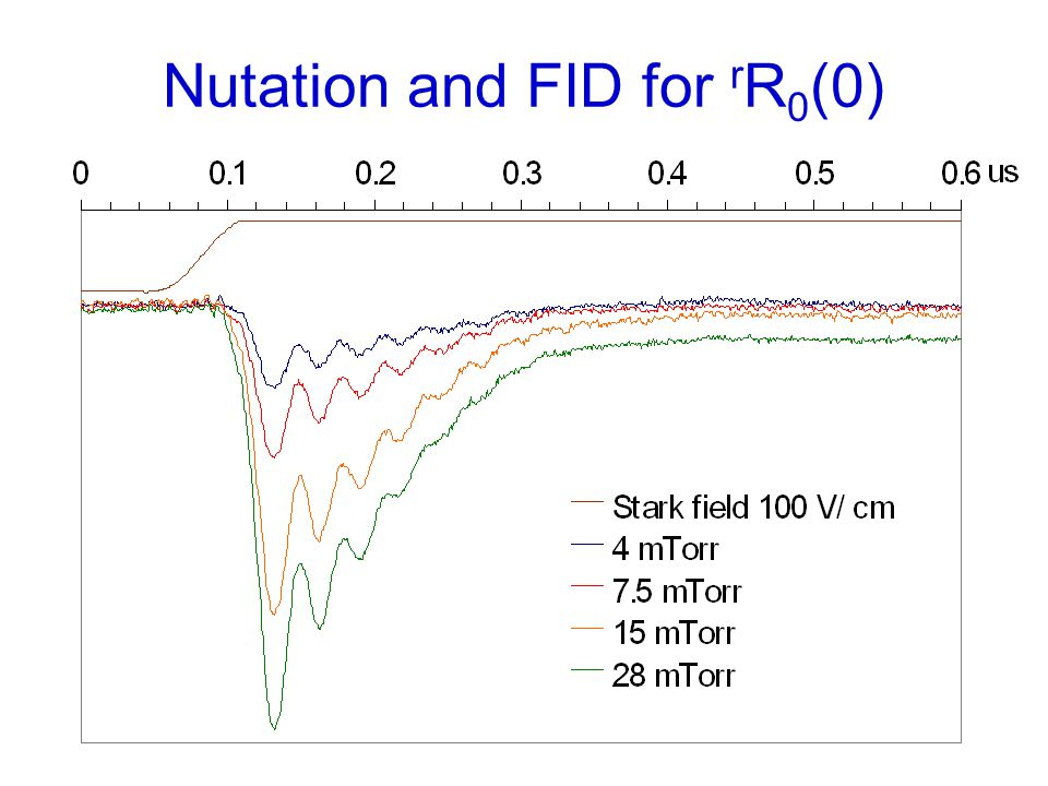 Nutation and FID for r R 0 (0)