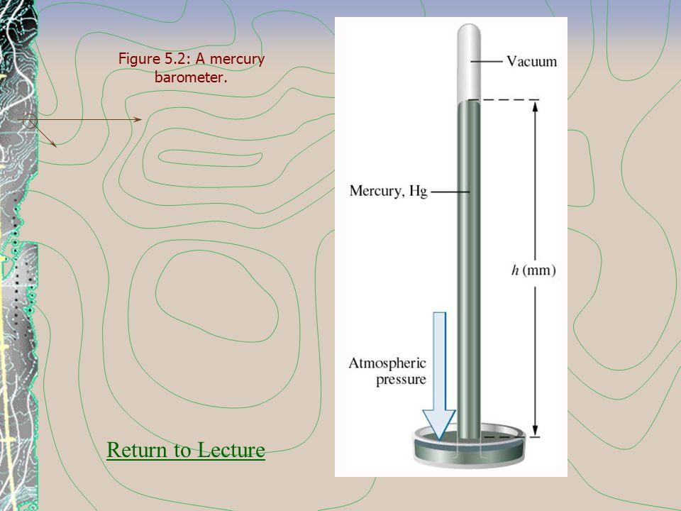 Figure 5.2: A mercury barometer. Return to Lecture