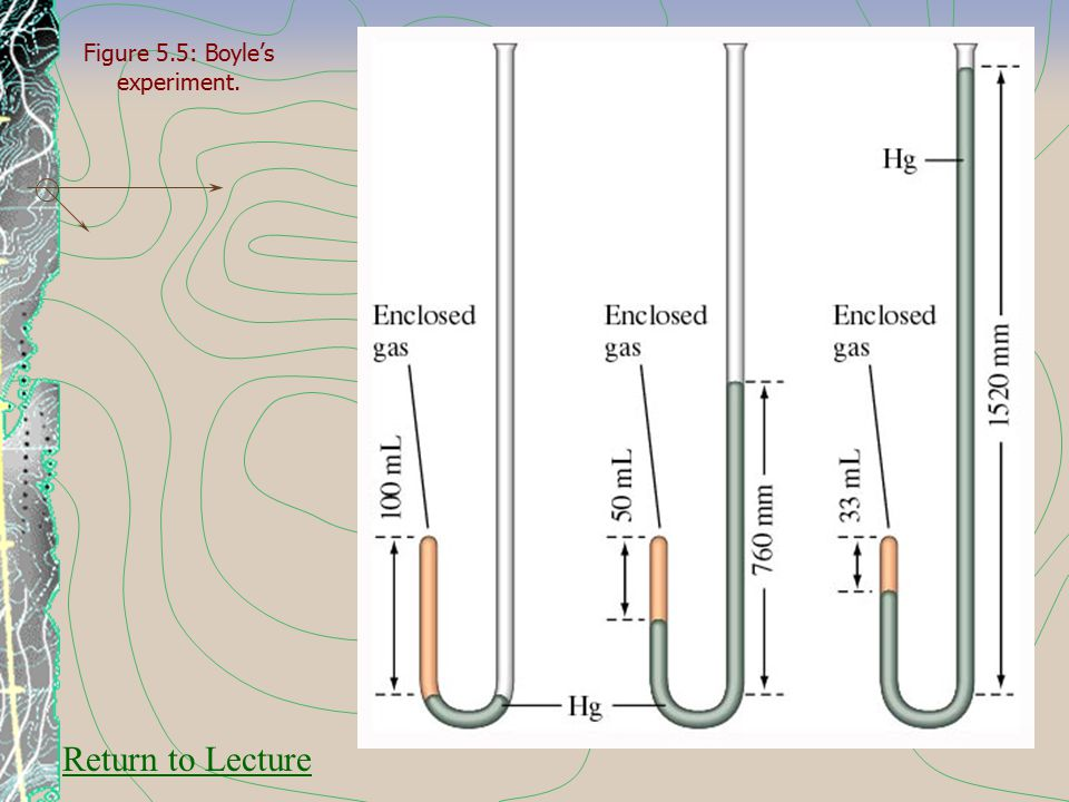 Figure 5.5: Boyle's experiment. Return to Lecture