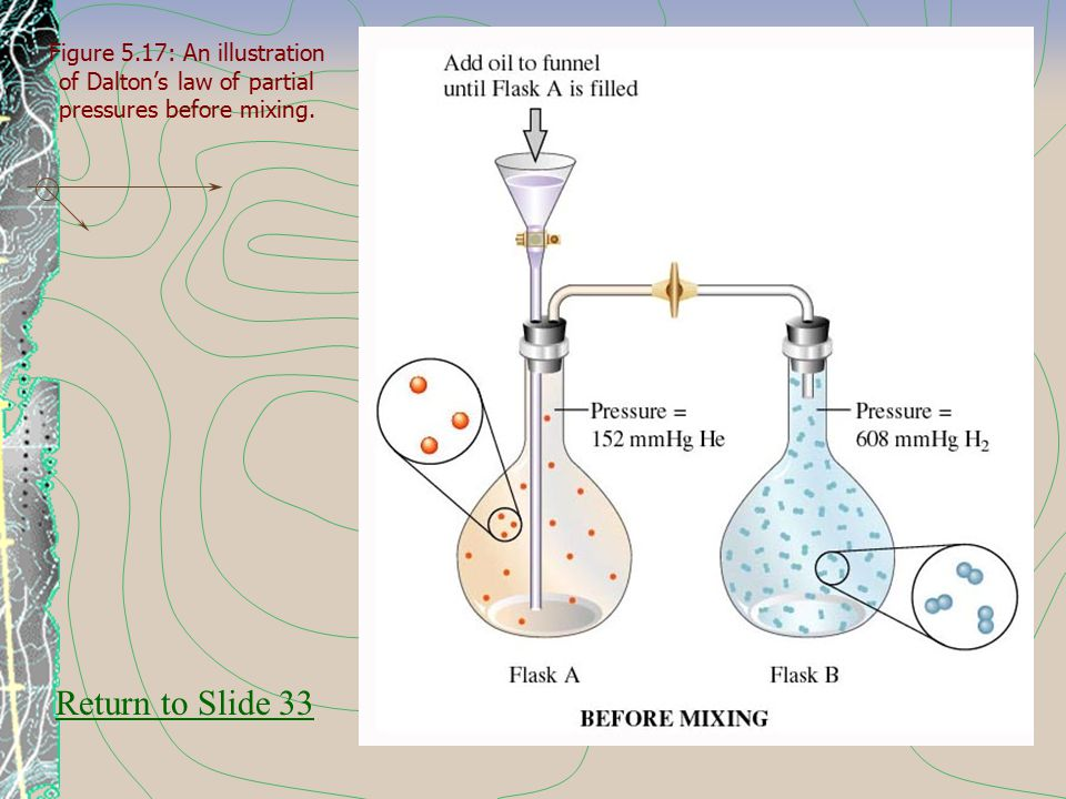 Figure 5.17: An illustration of Dalton's law of partial pressures before mixing. Return to Slide 33