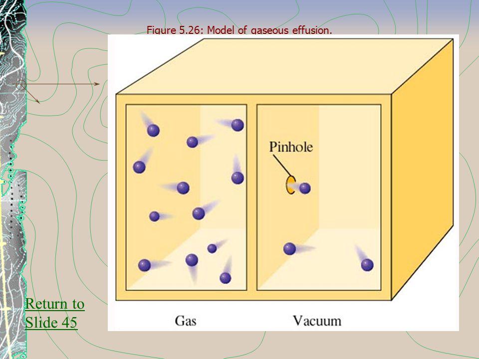 Figure 5.26: Model of gaseous effusion. Return to Slide 45
