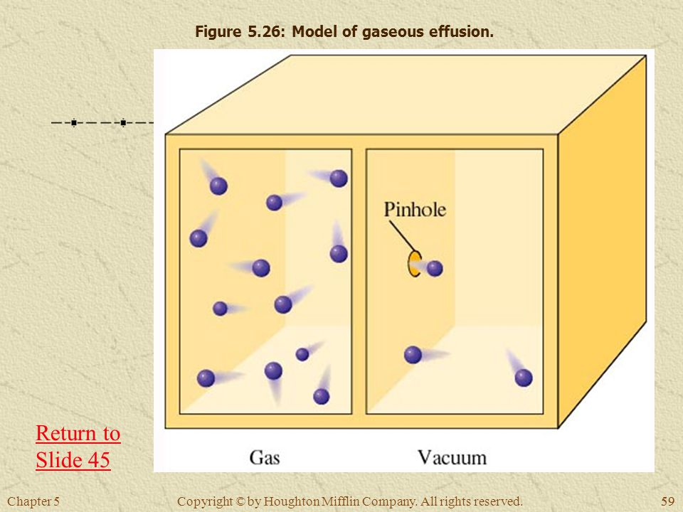 Chapter 559 Copyright © by Houghton Mifflin Company. All rights reserved. Figure 5.26: Model of gaseous effusion. Return to Slide 45