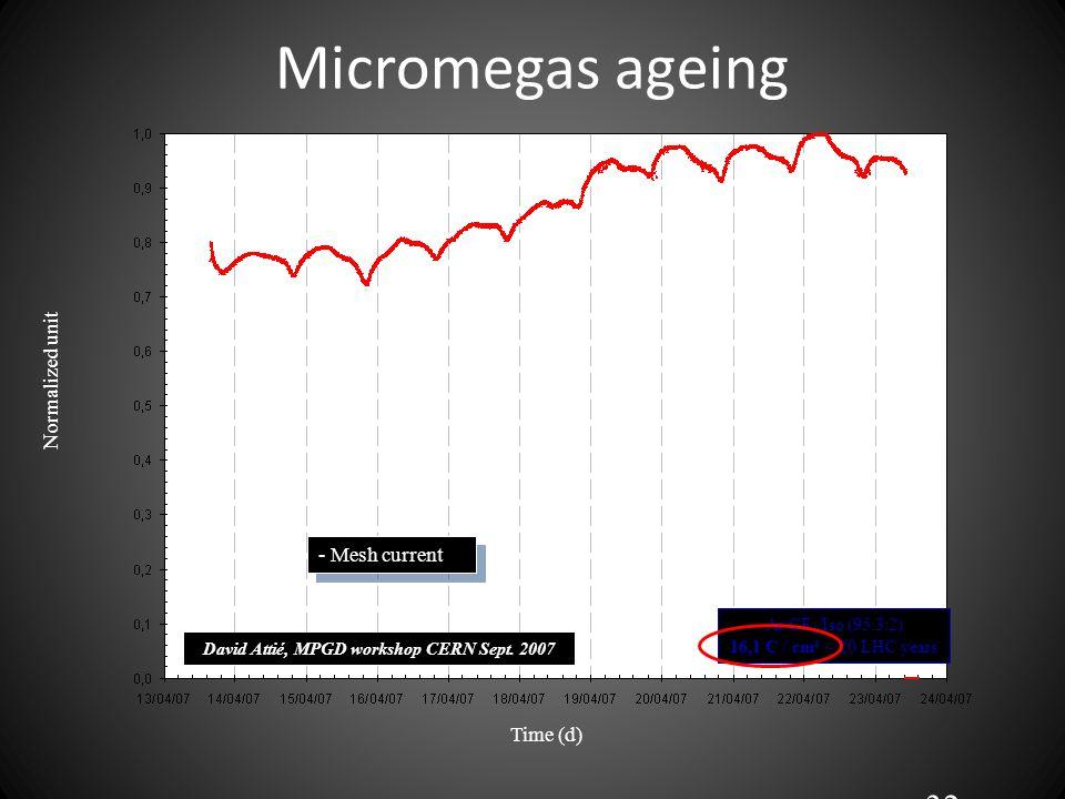 Micromegas ageing 32 Normalized unit Time (d) - Mesh current Ar/CF 4 /Iso (95:3:2) 16,1 C / cm² ~ 20 LHC years David Attié, MPGD workshop CERN Sept.