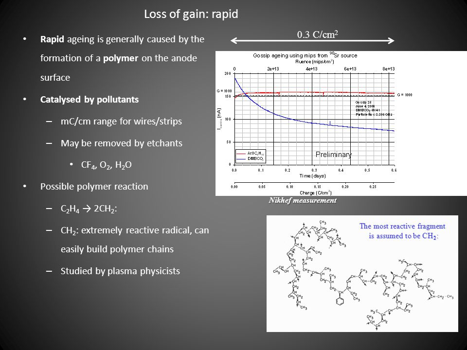 Loss of gain: rapid Rapid ageing is generally caused by the formation of a polymer on the anode surface Catalysed by pollutants – mC/cm range for wire