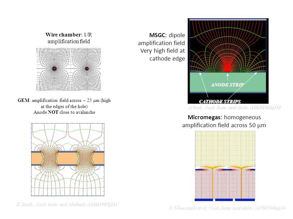 Field geometry of most common gaseous detectors Micromegas: homogeneous amplification field across 50 µm Y.