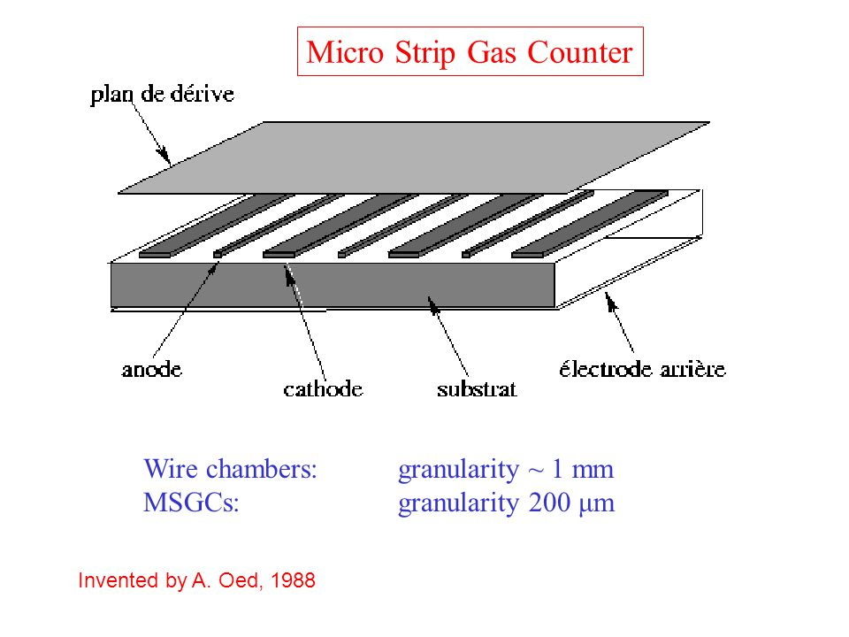 Micro Strip Gas Counter Wire chambers: granularity ~ 1 mm MSGCs:granularity 200 μm Invented by A. Oed, 1988
