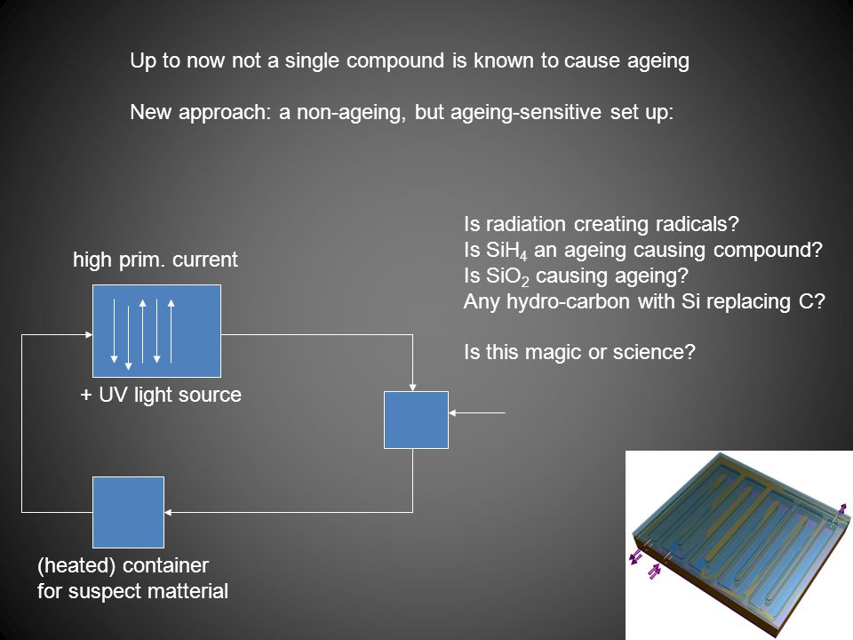 Up to now not a single compound is known to cause ageing New approach: a non-ageing, but ageing-sensitive set up: (heated) container for suspect matterial + UV light source Is radiation creating radicals.