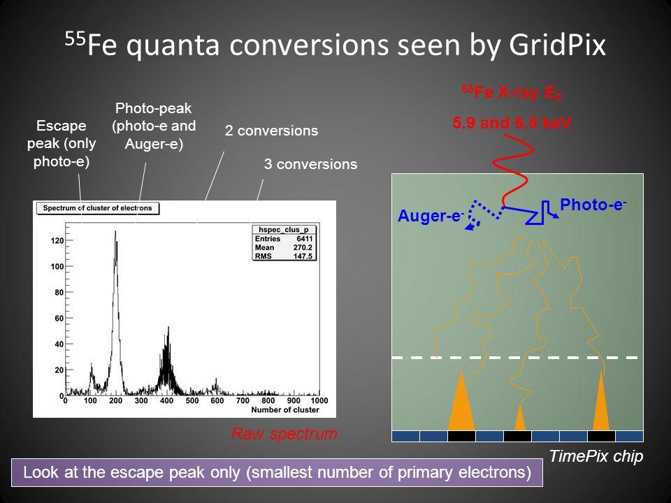 55 Fe quanta conversions seen by GridPix Raw spectrum Escape peak (only photo-e) Photo-peak (photo-e and Auger-e) 2 conversions 3 conversions Look at