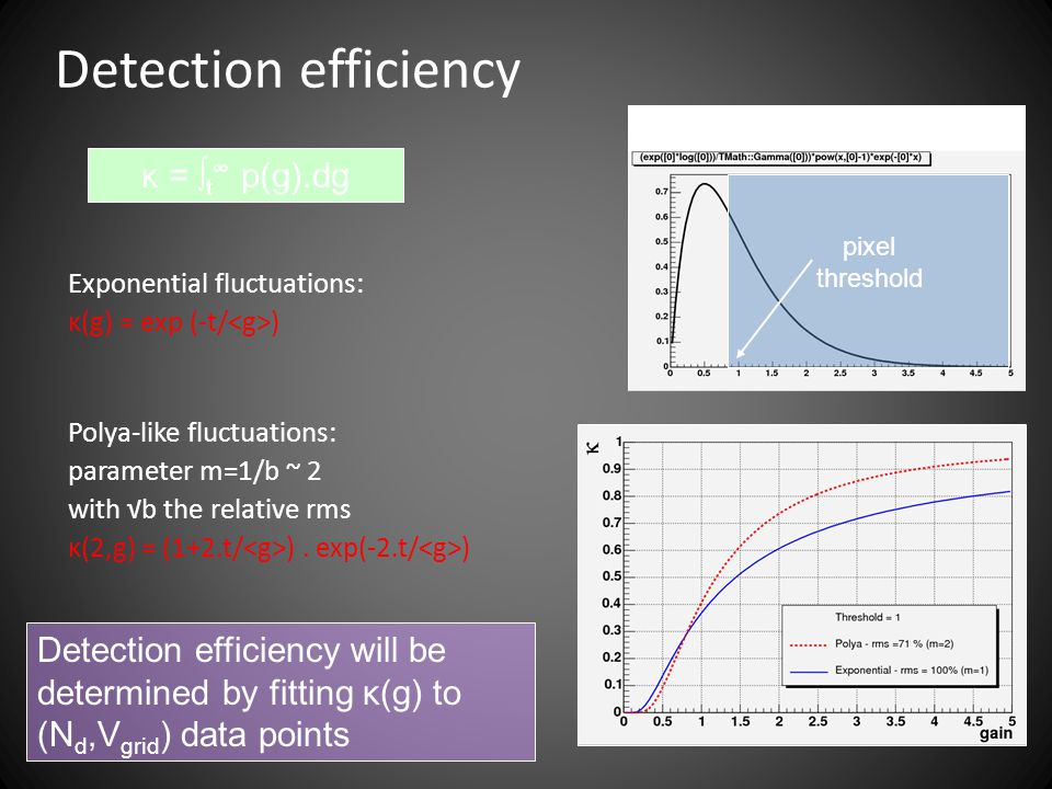 Detection efficiency pixel threshold κ = ∫ t ∞ p(g).dg Exponential fluctuations: κ(g) = exp (-t/ ) Polya-like fluctuations: parameter m=1/b ~ 2 with √b the relative rms κ(2,g) = (1+2.t/ ).