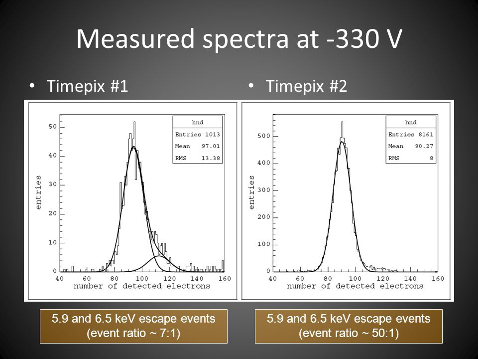 Measured spectra at -330 V Timepix #1 Timepix #2 5.9 and 6.5 keV escape events (event ratio ~ 7:1) 5.9 and 6.5 keV escape events (event ratio ~ 50:1)