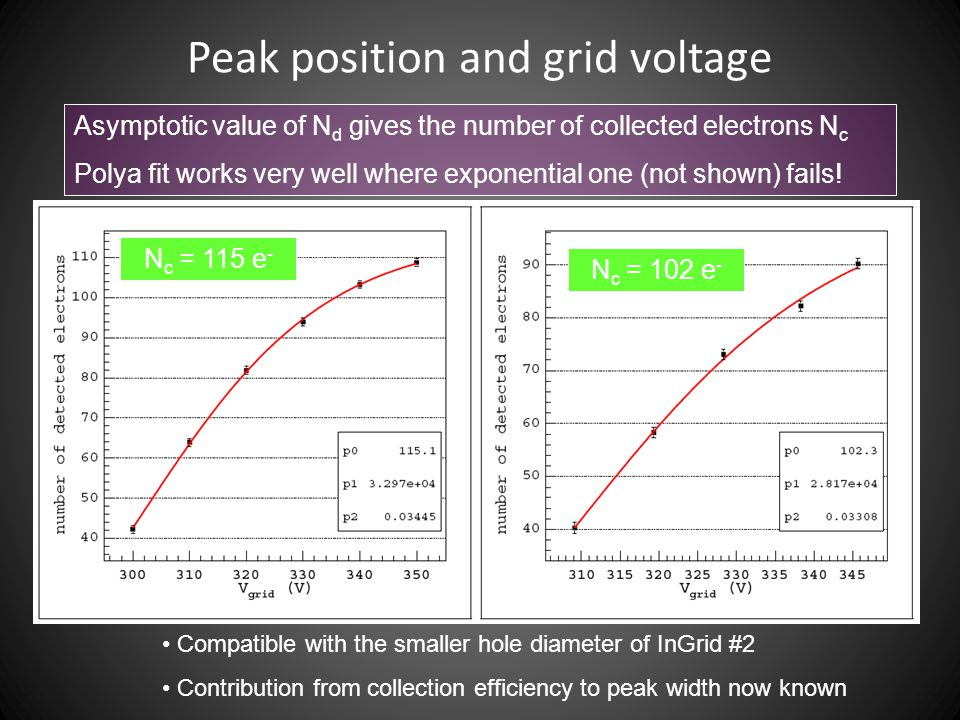 Peak position and grid voltage Asymptotic value of N d gives the number of collected electrons N c Polya fit works very well where exponential one (not shown) fails.