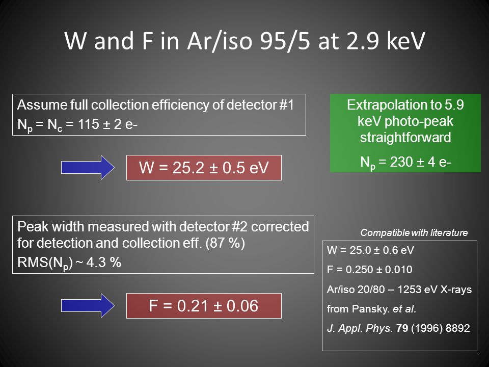 W and F in Ar/iso 95/5 at 2.9 keV Assume full collection efficiency of detector #1 N p = N c = 115 ± 2 e- W = 25.2 ± 0.5 eV Peak width measured with d