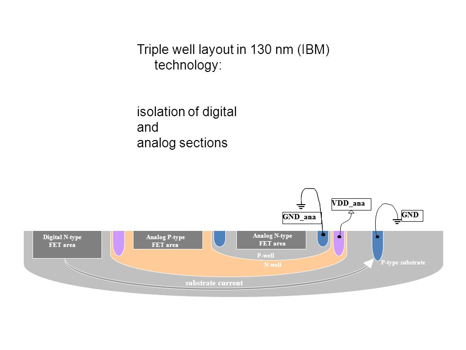 Triple well layout in 130 nm (IBM) technology: isolation of digital and analog sections Guard rings GND GND_ana VDD_ana P-type substrate P-well N-well Analog P-type FET area Analog N-type FET area Digital N-type FET area substrate current GND GND_ana VDD_ana