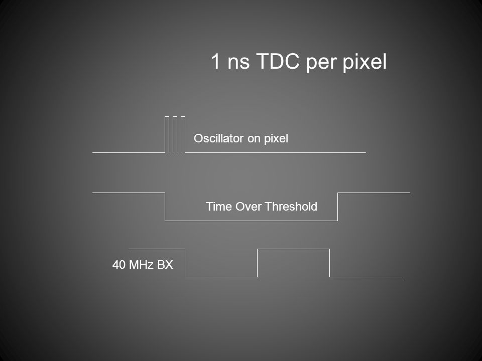 40 MHz BX Time Over Threshold Oscillator on pixel 1 ns TDC per pixel