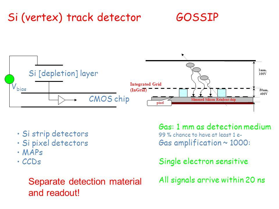 Si (vertex) track detector GOSSIP CMOS chip Si [depletion] layer V bias Si strip detectors Si pixel detectors MAPs CCDs Gas: 1 mm as detection medium