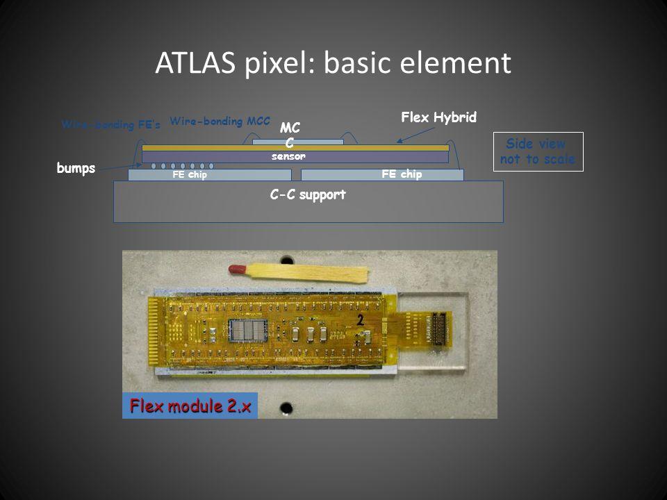 ATLAS pixel: basic element C-C support sensor Flex Hybrid bumps MC C Side view not to scale Wire-bonding FE's Wire-bonding MCC FE chip Flex module 2.x