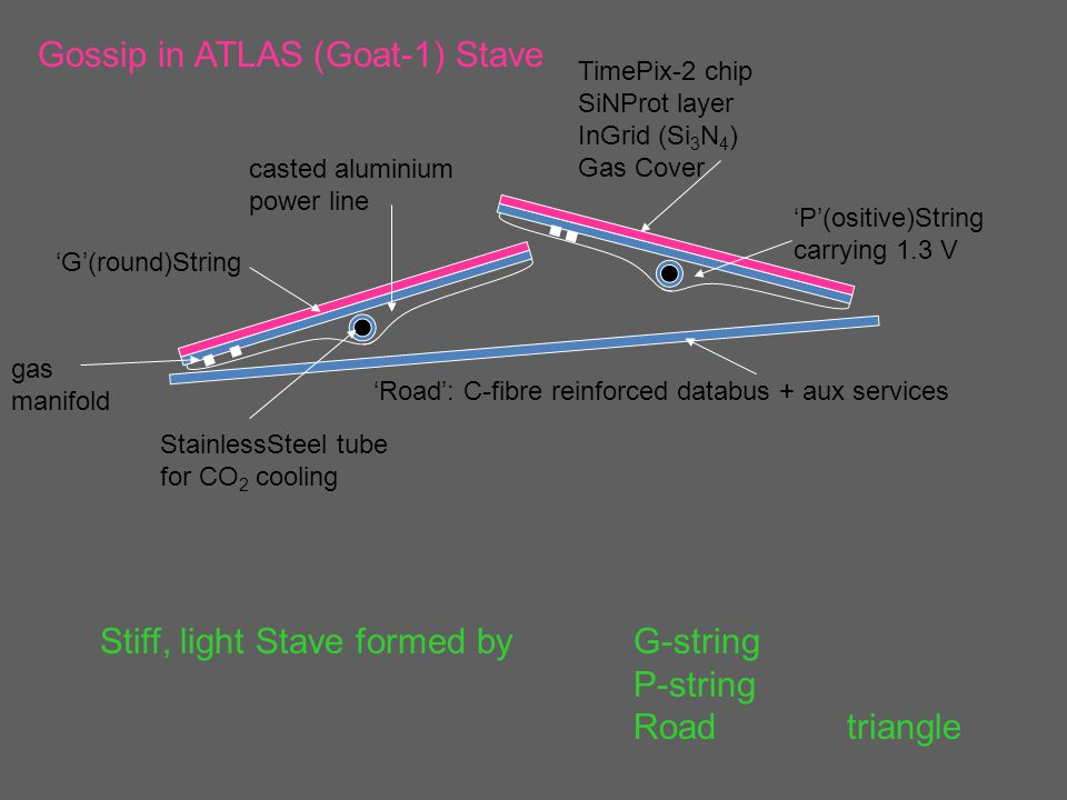 Gossip in ATLAS (Goat-1) Stave TimePix-2 chip SiNProt layer InGrid (Si 3 N 4 ) Gas Cover 'G'(round)String 'P'(ositive)String carrying 1.3 V 'Road': C-