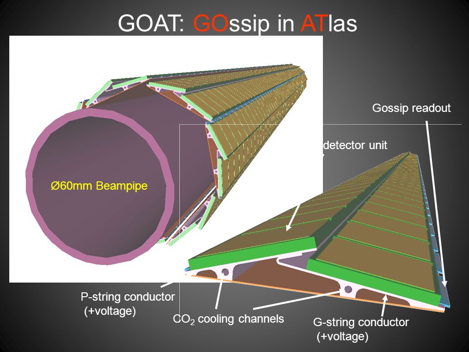 Ø60mm Beampipe Inner Layer: 7 double Goat strings CO 2 cooling channels P-string conductor (+voltage) G-string conductor (+voltage) Gossip detector unit Gossip readout GOAT: GOssip in ATlas