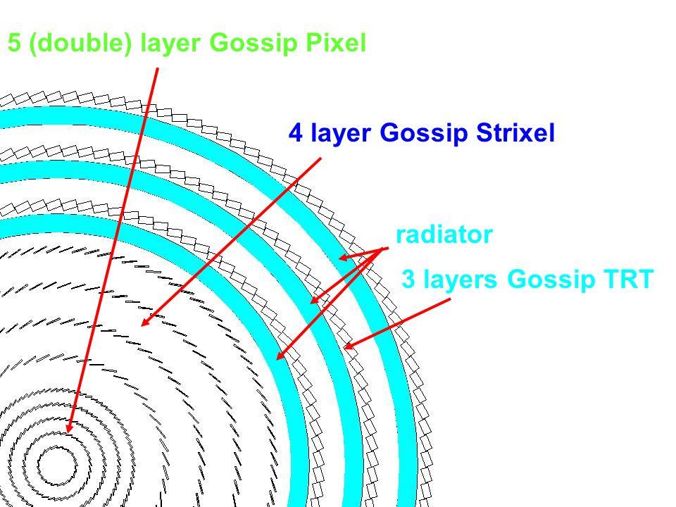 5 (double) layer Gossip Pixel 4 layer Gossip Strixel 3 layers Gossip TRT radiator
