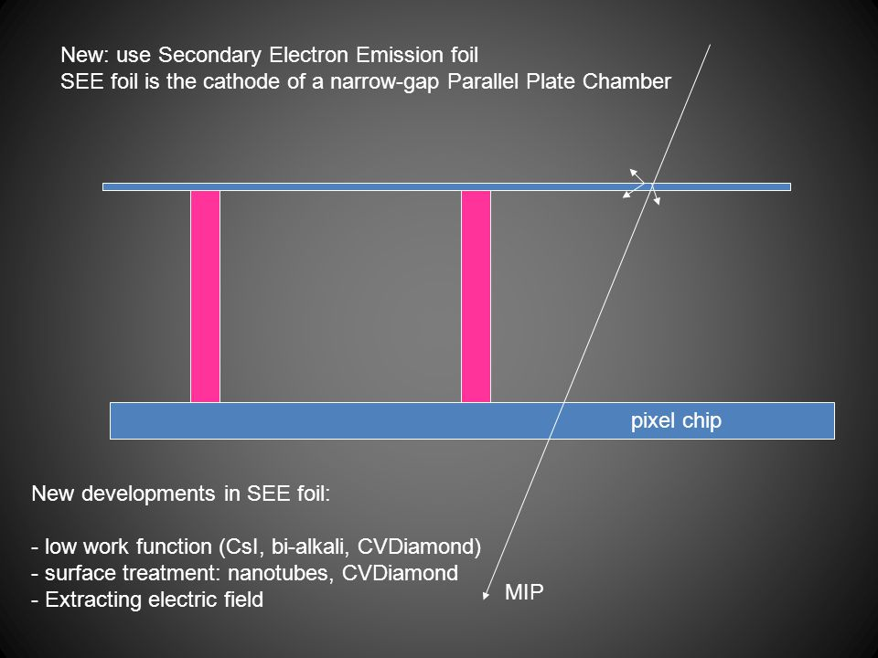 New: use Secondary Electron Emission foil SEE foil is the cathode of a narrow-gap Parallel Plate Chamber MIP New developments in SEE foil: - low work function (CsI, bi-alkali, CVDiamond) - surface treatment: nanotubes, CVDiamond - Extracting electric field pixel chip