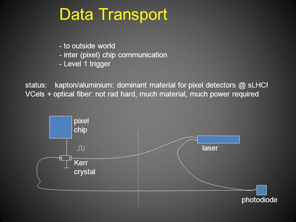 Data Transport - to outside world - inter (pixel) chip communication - Level 1 trigger status: kapton/aluminium: dominant material for pixel detectors @ sLHC.