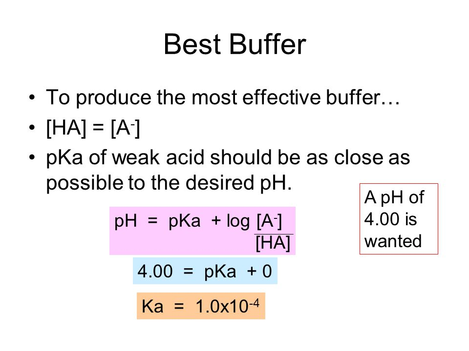 Best Buffer To produce the most effective buffer… [HA] = [A - ] pKa of weak acid should be as close as possible to the desired pH. pH = pKa + log [A -