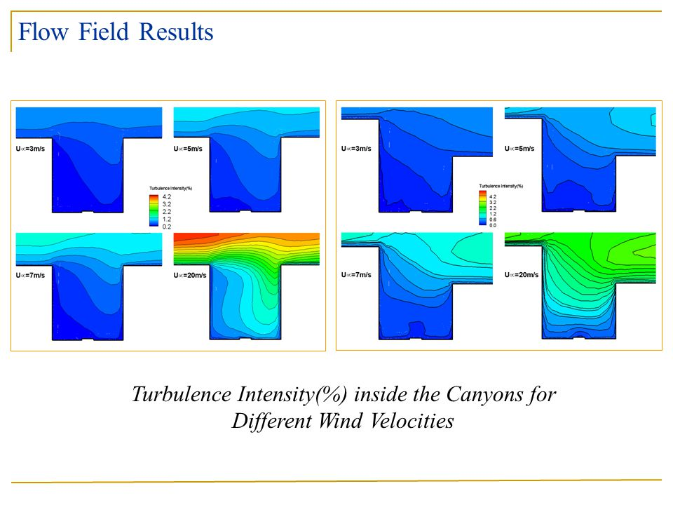 Turbulence Intensity(%) inside the Canyons for Different Wind Velocities Flow Field Results
