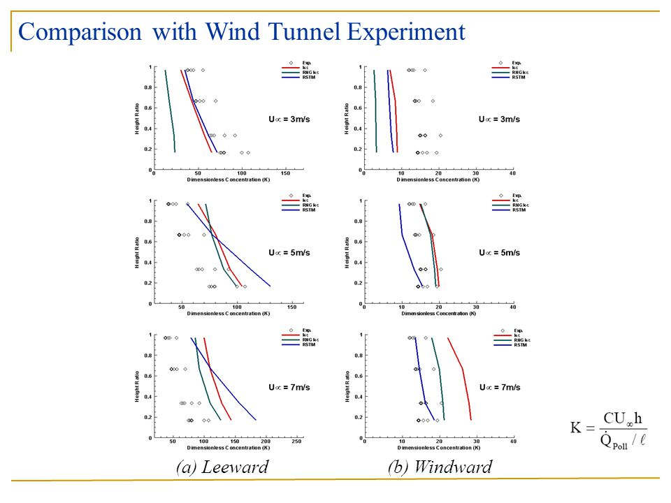 (a) Leeward (b) Windward Comparison with Wind Tunnel Experiment