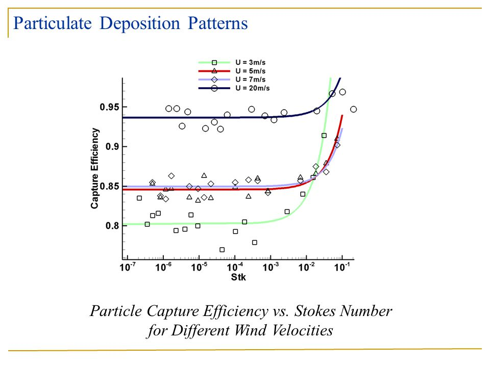 Particle Capture Efficiency vs. Stokes Number for Different Wind Velocities Particulate Deposition Patterns
