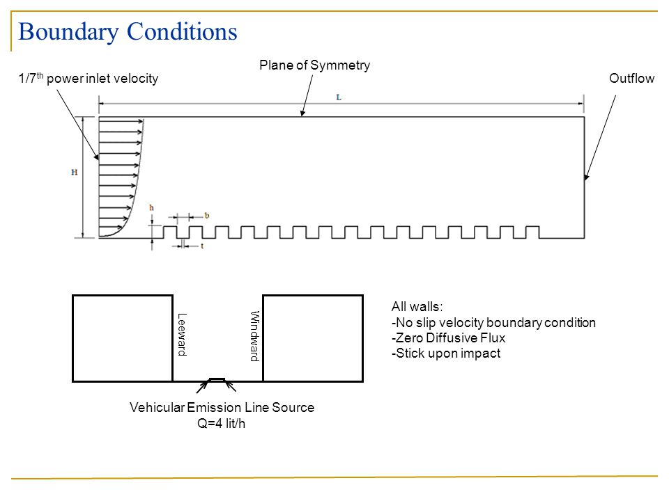 Boundary Conditions Plane of Symmetry Outflow1/7 th power inlet velocity Vehicular Emission Line Source Q=4 lit/h All walls: -No slip velocity boundary condition -Zero Diffusive Flux -Stick upon impact Leeward Windward
