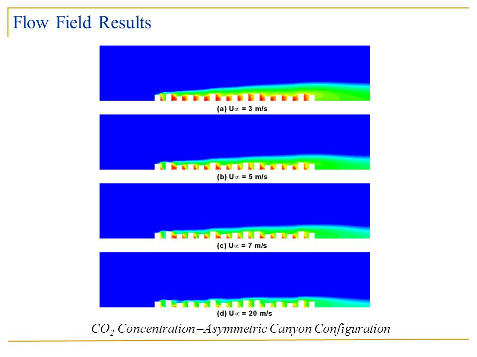 CO 2 Concentration –Asymmetric Canyon Configuration Flow Field Results