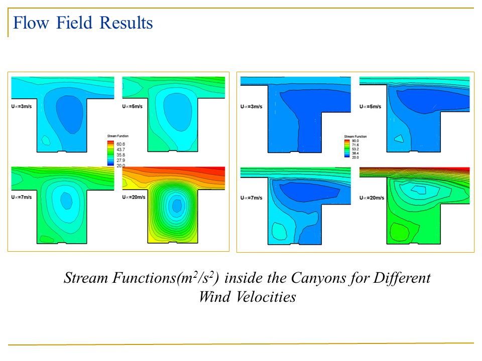 Stream Functions(m 2 /s 2 ) inside the Canyons for Different Wind Velocities Flow Field Results