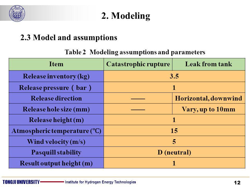 12 TONGJI UNIVERSITY Institute for Hydrogen Energy Technologies 2. Modeling Table 2 Modeling assumptions and parameters ItemCatastrophic ruptureLeak f