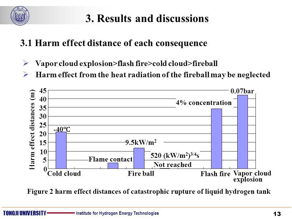 13 TONGJI UNIVERSITY Institute for Hydrogen Energy Technologies 3. Results and discussions Figure 2 harm effect distances of catastrophic rupture of l