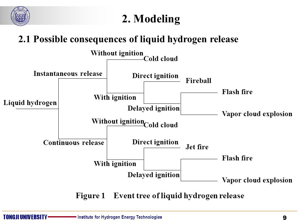 9 TONGJI UNIVERSITY Institute for Hydrogen Energy Technologies 2. Modeling Liquid hydrogen Instantaneous release Continuous release Without ignition W