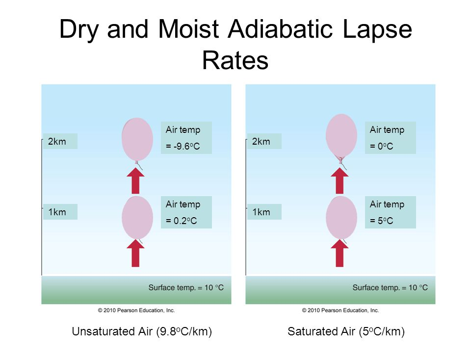 Dry and Moist Adiabatic Lapse Rates 1km 2km 1km Air temp = 0.2 o C Air temp = 0 o C Air temp = 5 o C Air temp = -9.6 o C Unsaturated Air (9.8 o C/km)Saturated Air (5 o C/km)