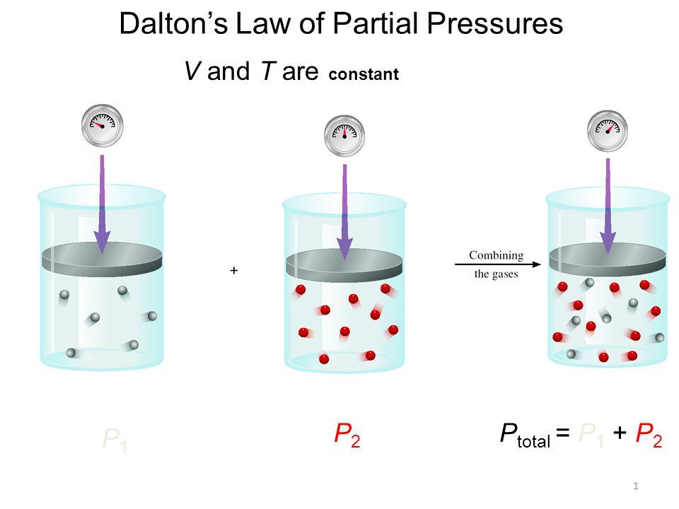 1 Dalton's Law of Partial Pressures V and T are constant P1P1 P2P2 P total = P 1 + P 2