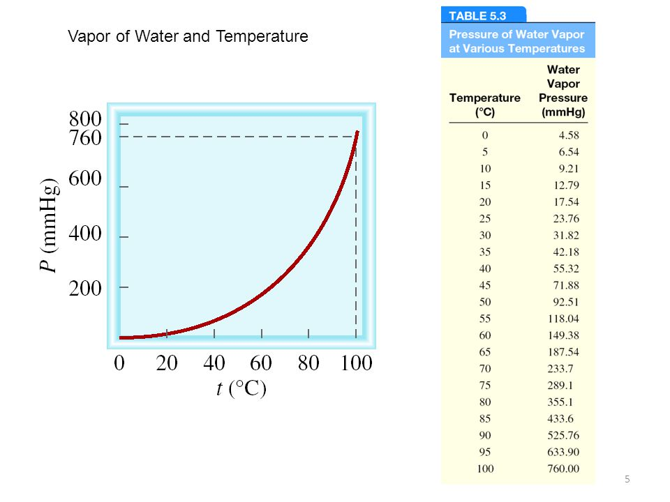 5 Vapor of Water and Temperature