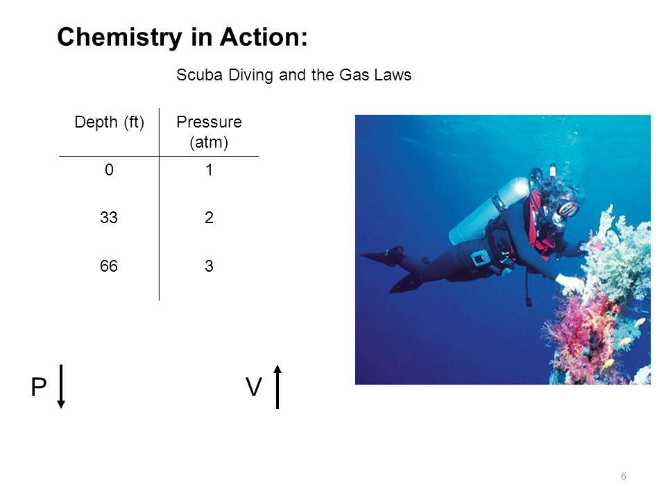 6 Chemistry in Action: Scuba Diving and the Gas Laws PV Depth (ft)Pressure (atm) 01 332 663