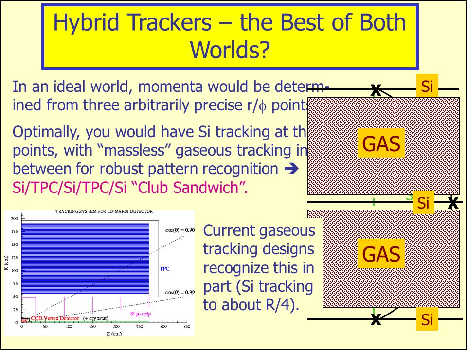 Caveat: What can gaseous tracking really do 55  m 2 MediPix2 Pixel Array (Timmermans, Nikhef)