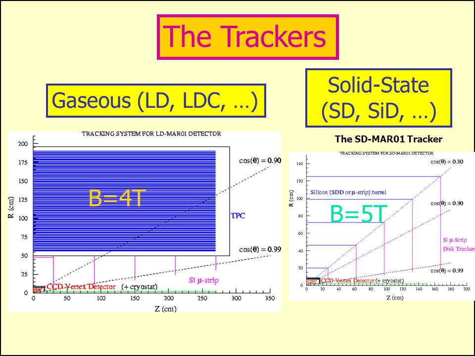 "Linear Collider Detectors (approximate) ""L"" Design: Gaseous Tracking (TPC) R max ~ 170cm 4 Tesla Field Precise (Si/W) EM Calorimeter ""S"" Design: Solid"