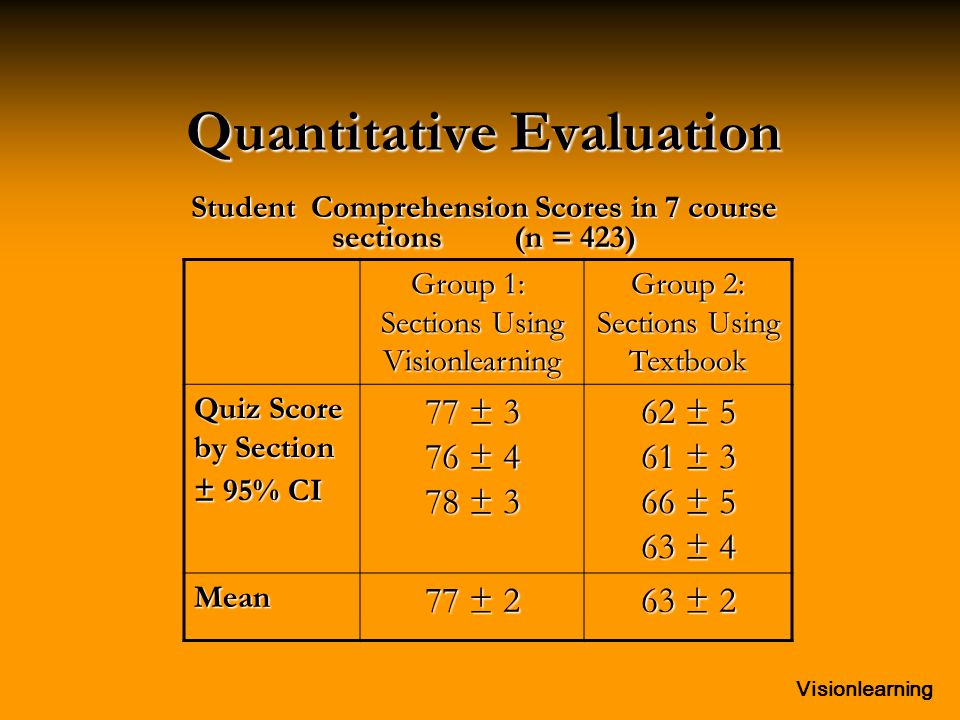 Visionlearning Quantitative Evaluation Student Comprehension Scores in 7 course sections (n = 423) Group 1: Sections Using Visionlearning Group 2: Sec