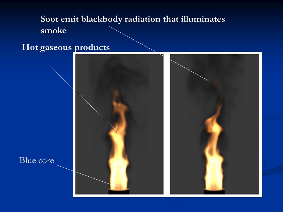 Soot emit blackbody radiation that illuminates smoke Blue core Hot gaseous products