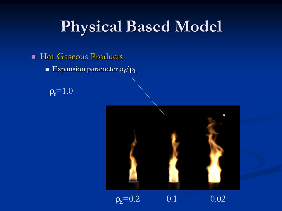 Physical Based Model Hot Gaseous Products Hot Gaseous Products Expansion parameter  f /  h Expansion parameter  f /  h  h =0.2 0.1 0.02  f =1.0