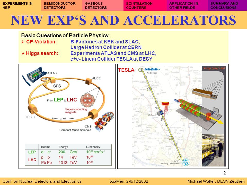 2 NEW EXP'S AND ACCELERATORS Basic Questions of Particle Physics:  CP-Violation:B-Factories at KEK and SLAC, Large Hadron Collider at CERN  Higgs search:Experiments ATLAS and CMS at LHC, e+e- Linear Collider TESLA at DESY Conf.